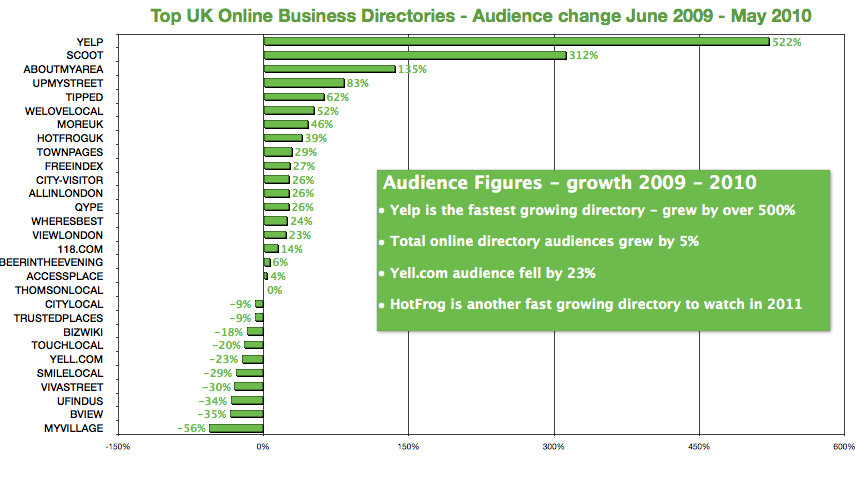 UK business directories – comparison of audience