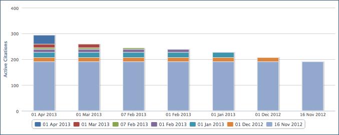 Citations tracking charts - Citation Tracker