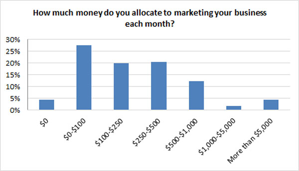 monthly marketing spend
