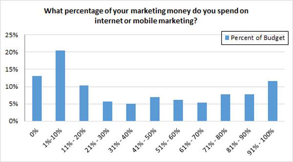 internet marketing budget