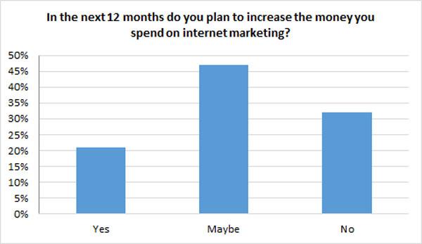 increase internet marketing spend