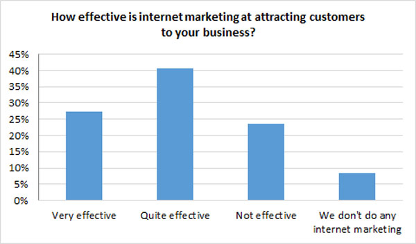 attracting customers with marketing