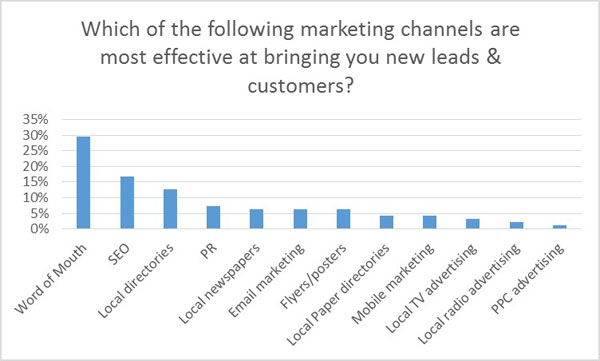 Effective marketing channels
