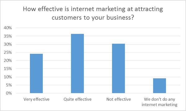 Internet marketing at attracting customers