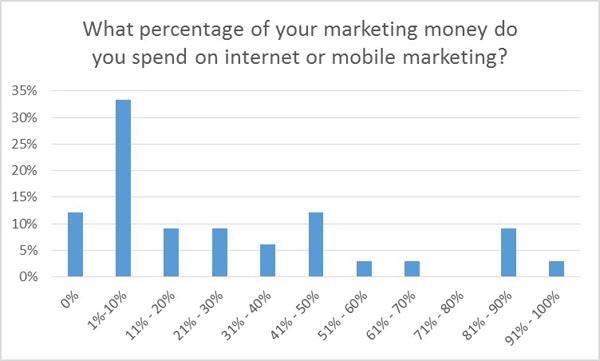 Budget percentage for internet or mobile marketing