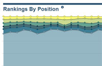seo rankings by position