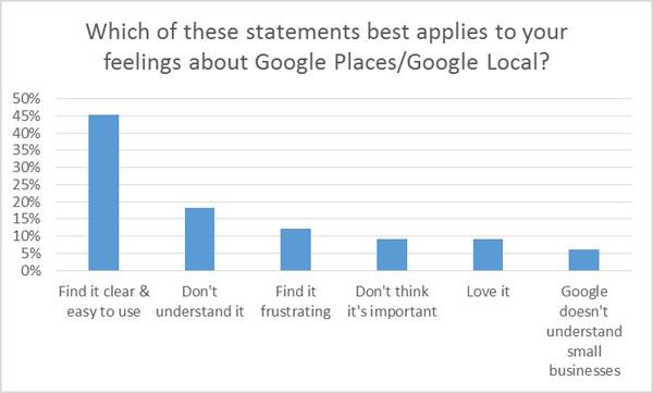 Attitude towards Google Places/Local