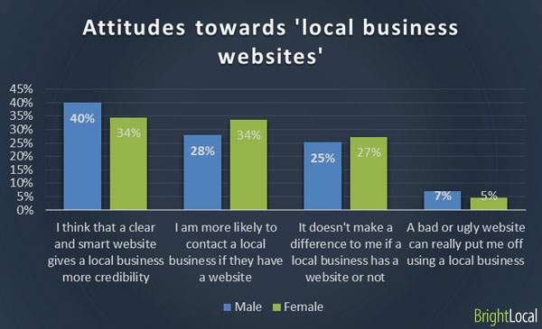 Attitude towards business website by gender