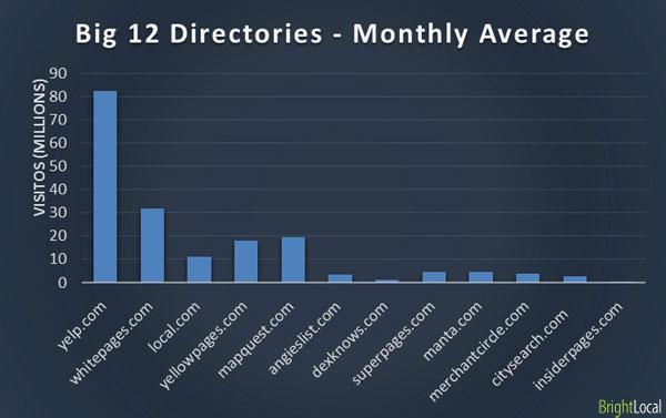 Big 12 online directories - Monthly Traffic Average