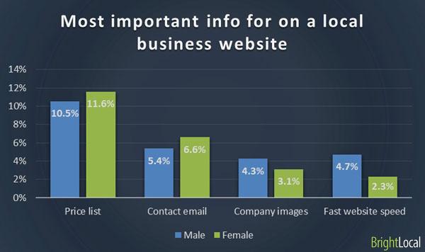 Important information for business website by gender