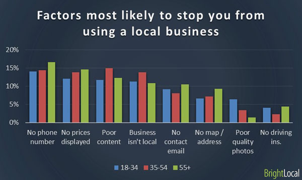 Local business factors by age