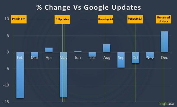 Google vs Directories / IYPs