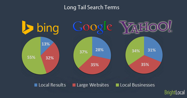 Long Tail Search Terms