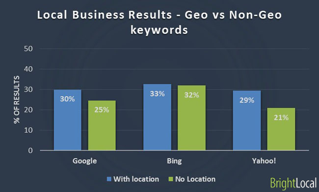 Local business results - geo vs non-geo keywords