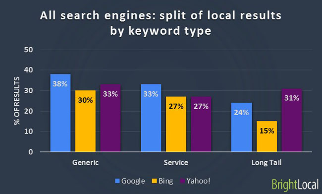 Local result by search engine type