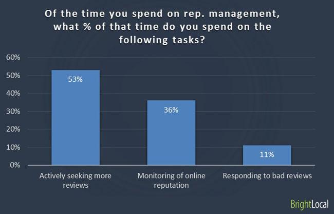 Tasks during reputation management