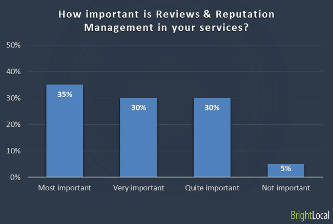 Importance of reviews and reputation management