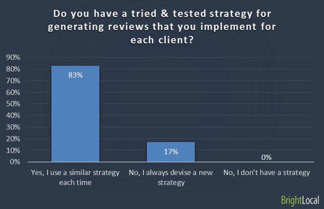Tried strategies in generating reviews