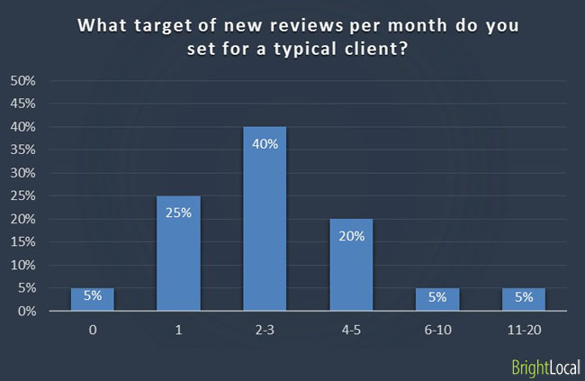 Target of new reviews for typical clients