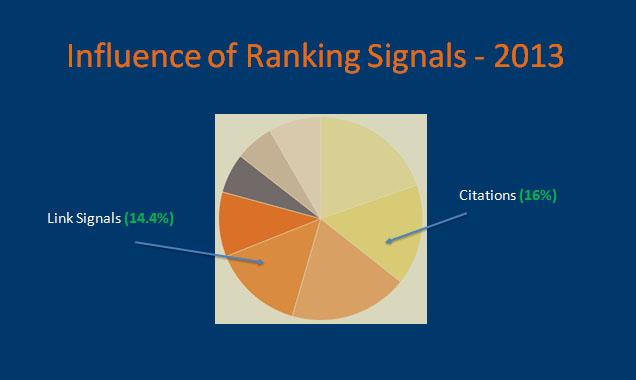 Local ranking signals