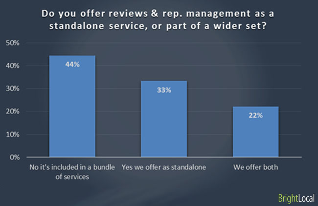 Offering reviews and reputation management
