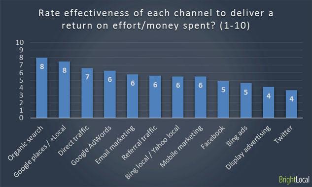 Effectiveness of marketing channels