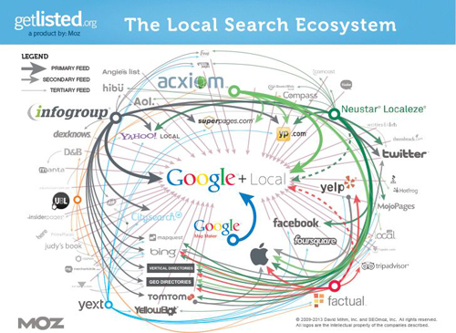 local search ecosystem