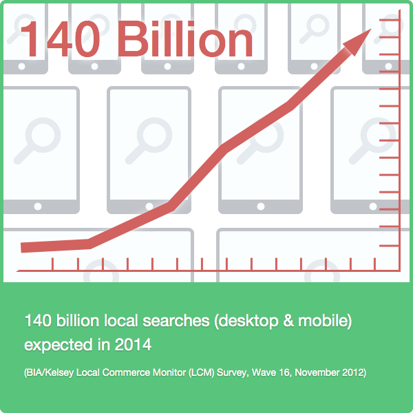 Local searches both desktop and mobile