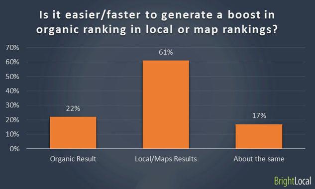 Generate a boost in ranking