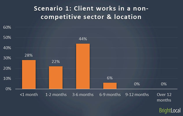 Ranking with new business in non-competitive sector