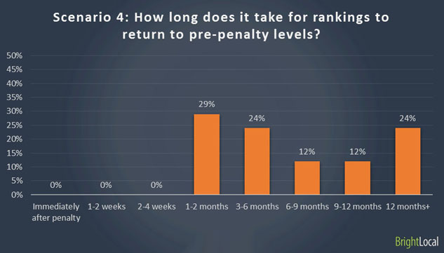 Re-rankings after Google manual penalty