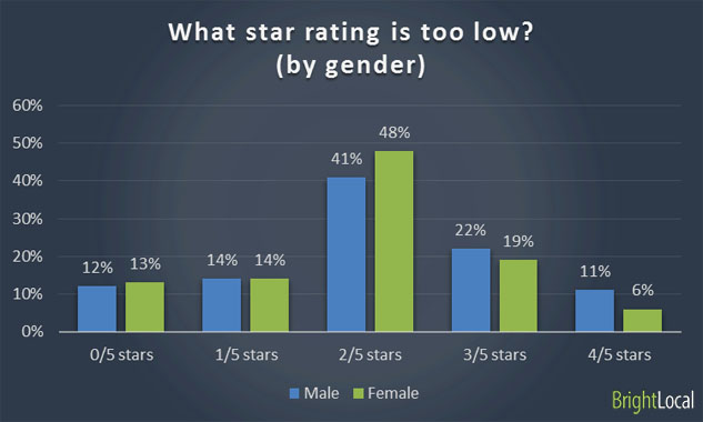 Low star rating for local business