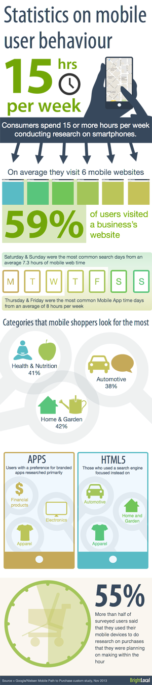Statistics on mobile user behaviour