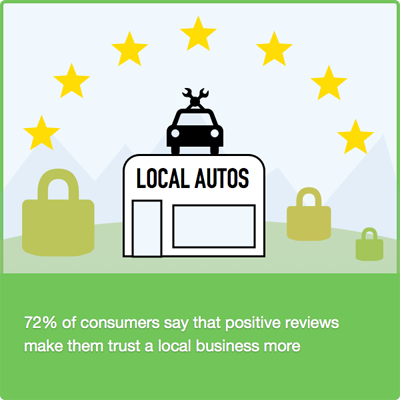 Importance of positive reviews
