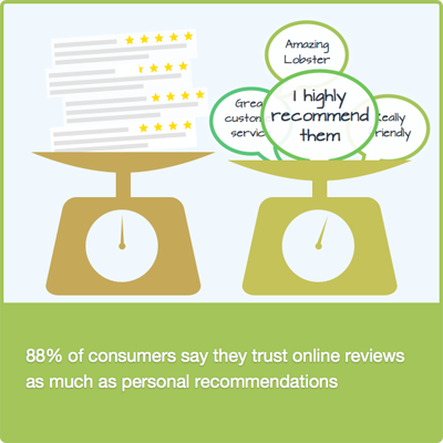 Online reviews are like personal recommendations