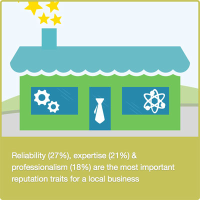 Reputations traits for local business