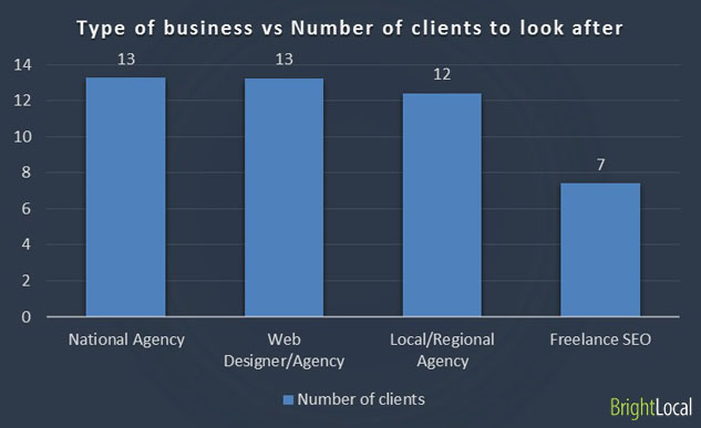 Type of business vs Number of clients to personally look after