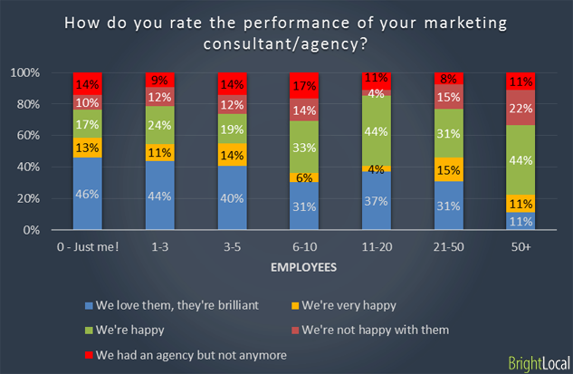 SEO agency satisfaction for businesses