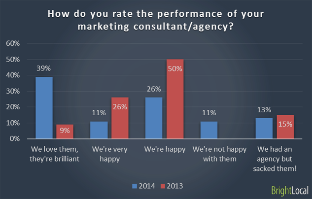 Performance of SEO agency or consultant