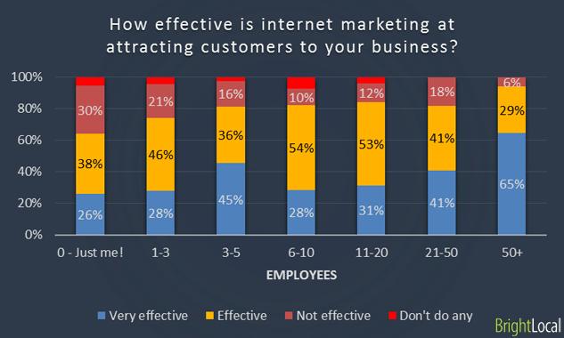 Company size vs Internet marketing Effectiveness
