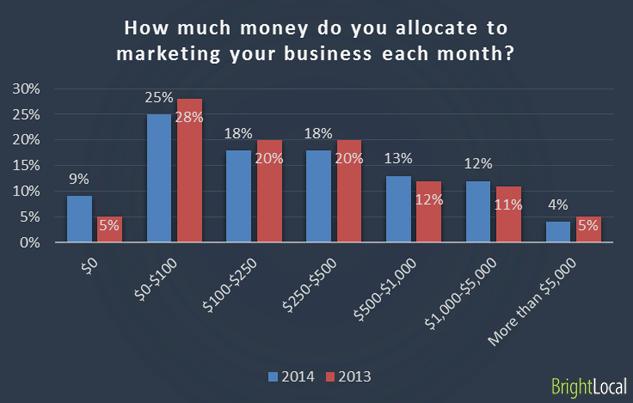 Money allowance for marketing the business