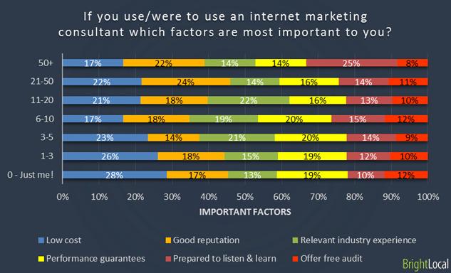 Important SEO agency factors