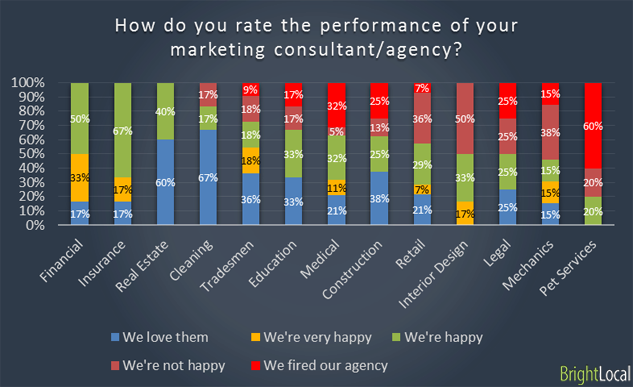 Performance of marketing consultant or agency