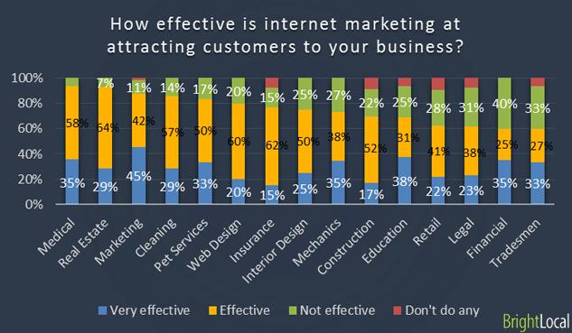 effectiveness of interent marketing