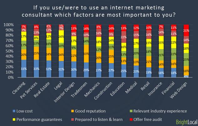 Factors in using internet marketing consultant