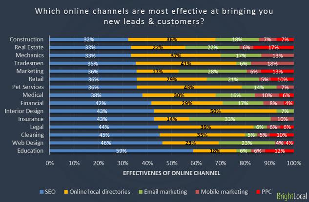 Effective online marketing channels