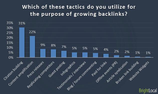 Utilizing purpose if growing backlinks