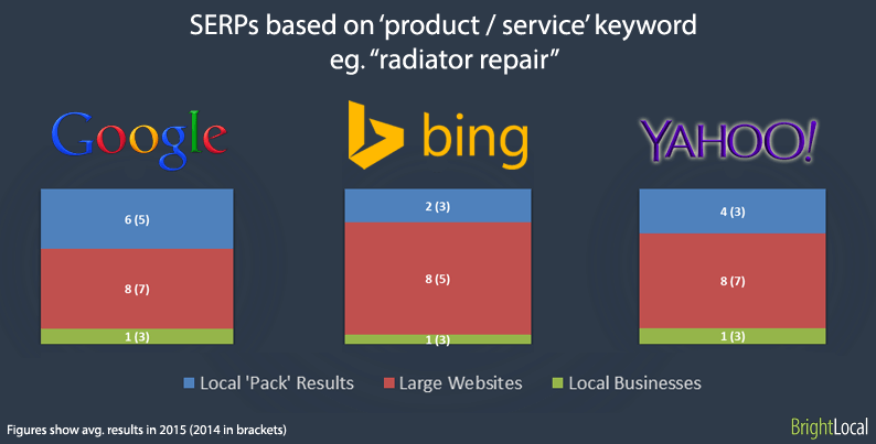 Product or Services keyword SERPs