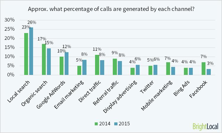 Generations of calls