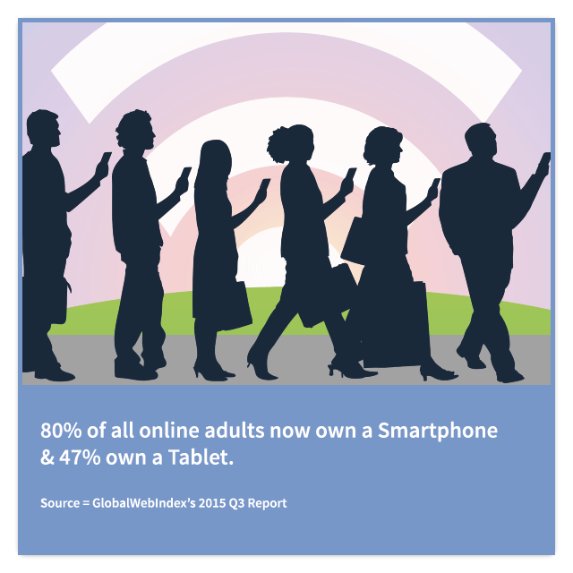 Adults own a smartphone